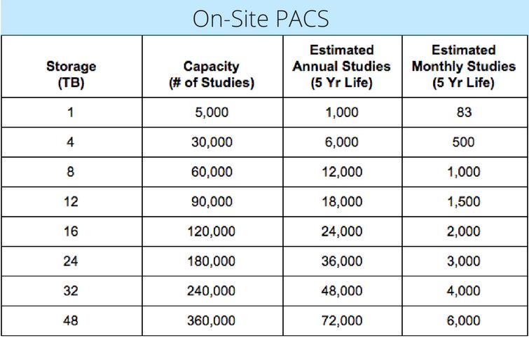 On-Site PACS Storage Capacity